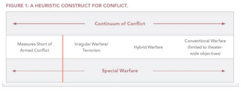Conflict, gray zone