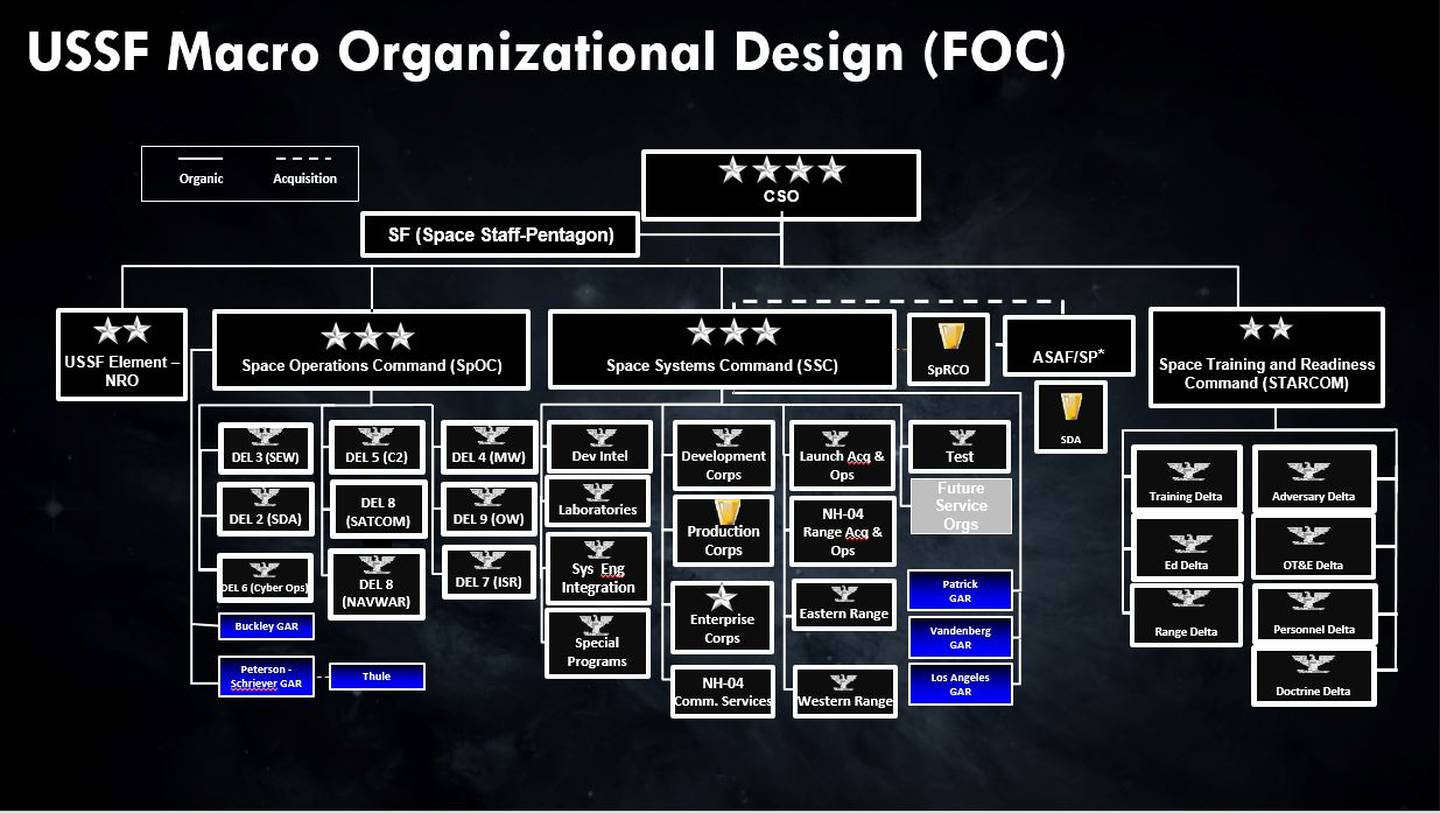 A proposed Space Force organizational chart.